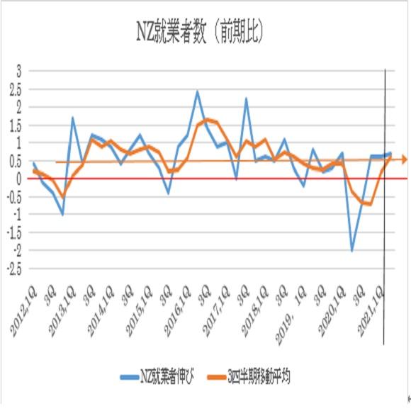 ニュージーランド2021年第2四半期失業率の予想(2021/8/3)
