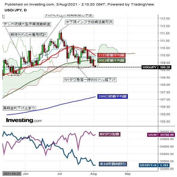 ドル円109円台前半、米金利低下と株価軟調に下値試し。