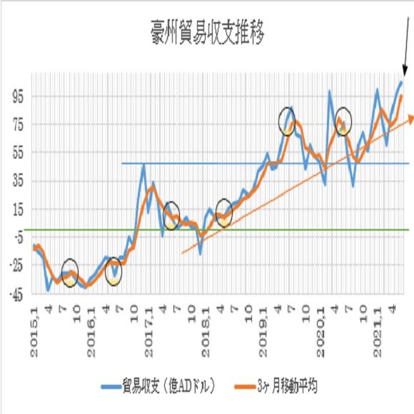 オーストラリアの6月貿易収支の予想(2021/8/4)