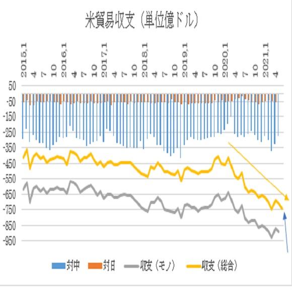 アメリカ6月貿易収支予想(2021/8/4)