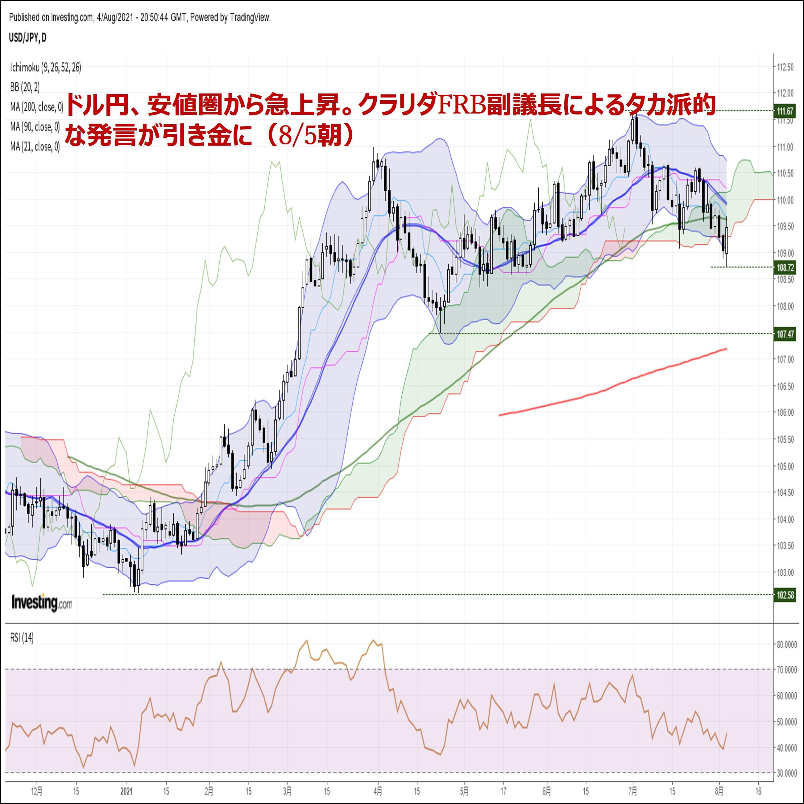 ドル円、安値圏から急上昇。クラリダFRB副議長によるタカ派的な発言が引き金に