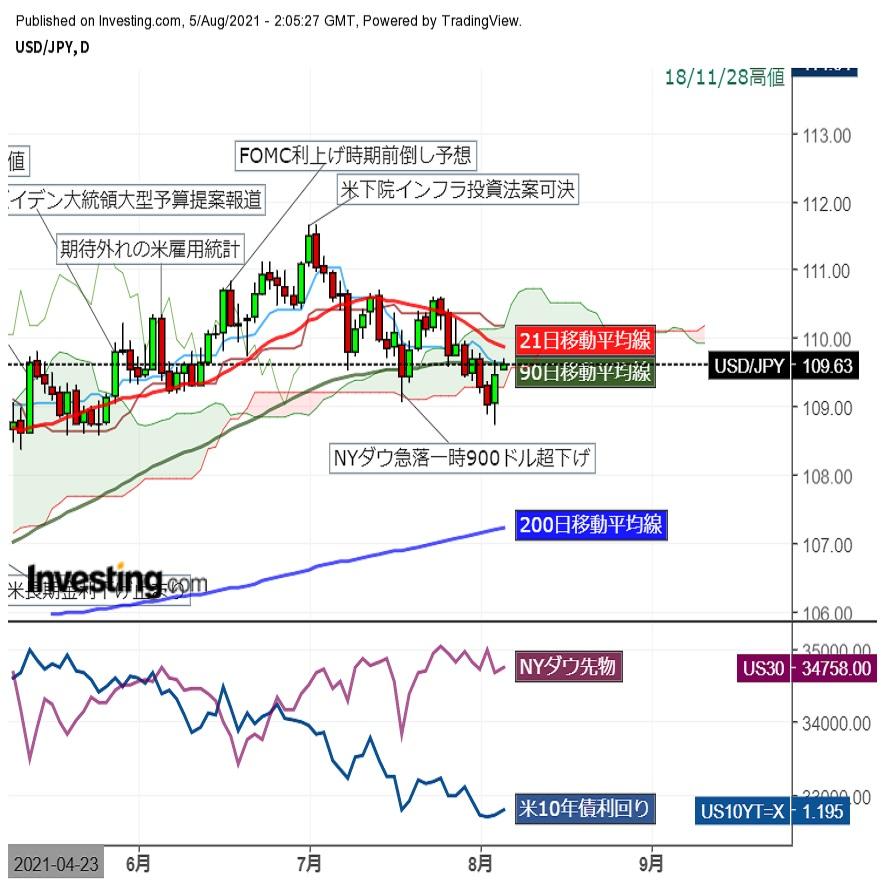 ドル円、公表仲値決定にかけ上昇、その後もじり高推移(8/5午前)