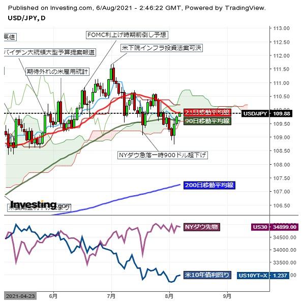 ドル円109円台後半をじり高推移、雇用統計控え小動き (8/6午前)