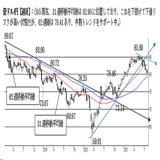 豪ドル/円、反発余地を探る動き。上値追余地が限られる可能性にも注意。