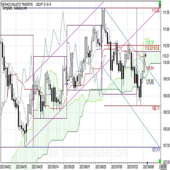 ドル円 チャンネル上抜けで上昇も上値は限定的(週報8月第2週)