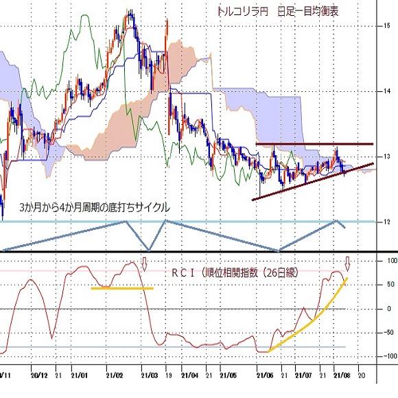 トルコリラ円見通し 8月3日のトルコCPI発表から流れ変わる(21/8/10)