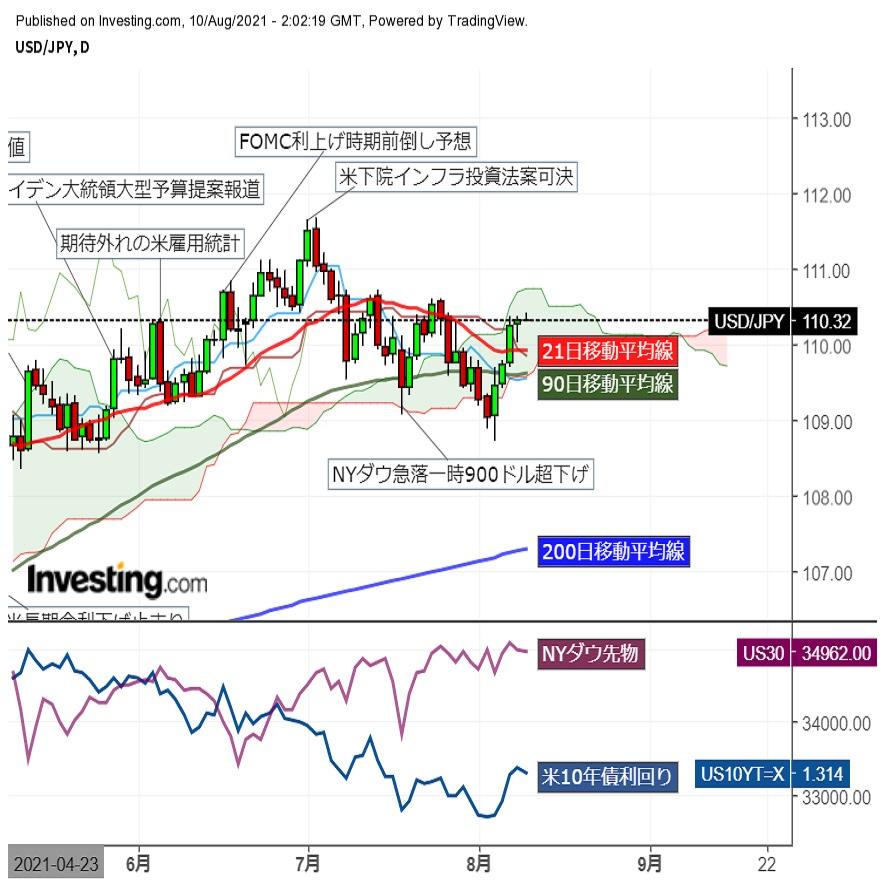 ドル円動意薄なるも底堅く推移、一時110.40まで上伸