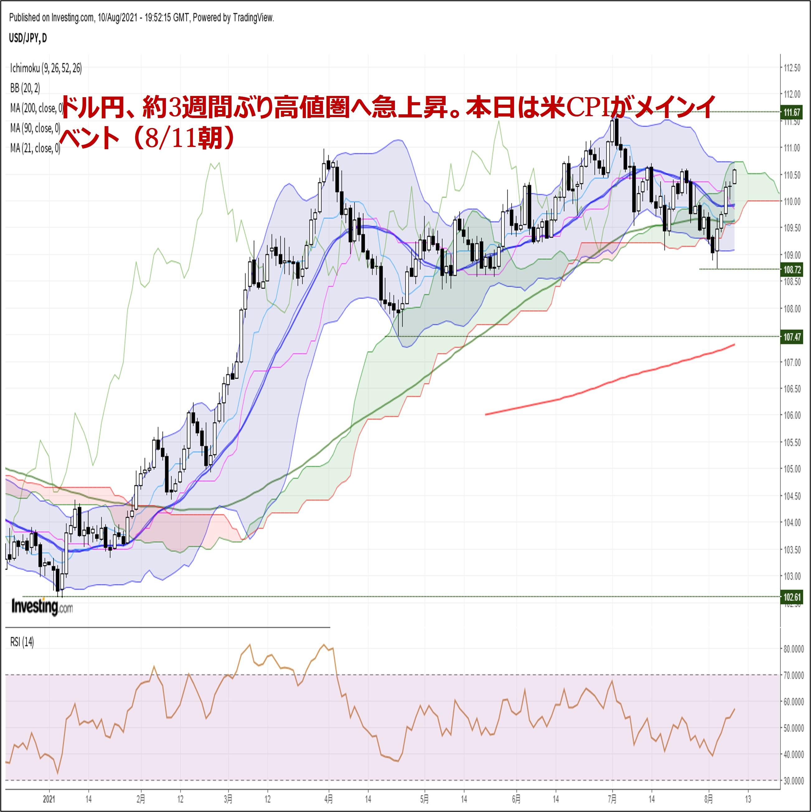 ドル円、約3週間ぶり高値圏へ急上昇。本日は米CPIがメインイベント(8/11朝)