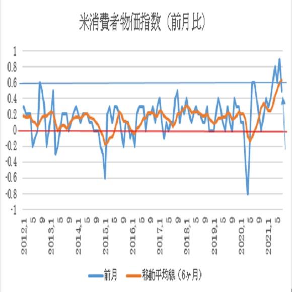 米7月消費者物価指数(CPI)予想(2021/8/11)