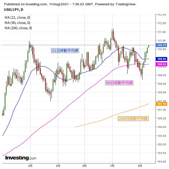 ドル円 短期レンジを上抜ける、米消費者物価に注目(8/11夕)