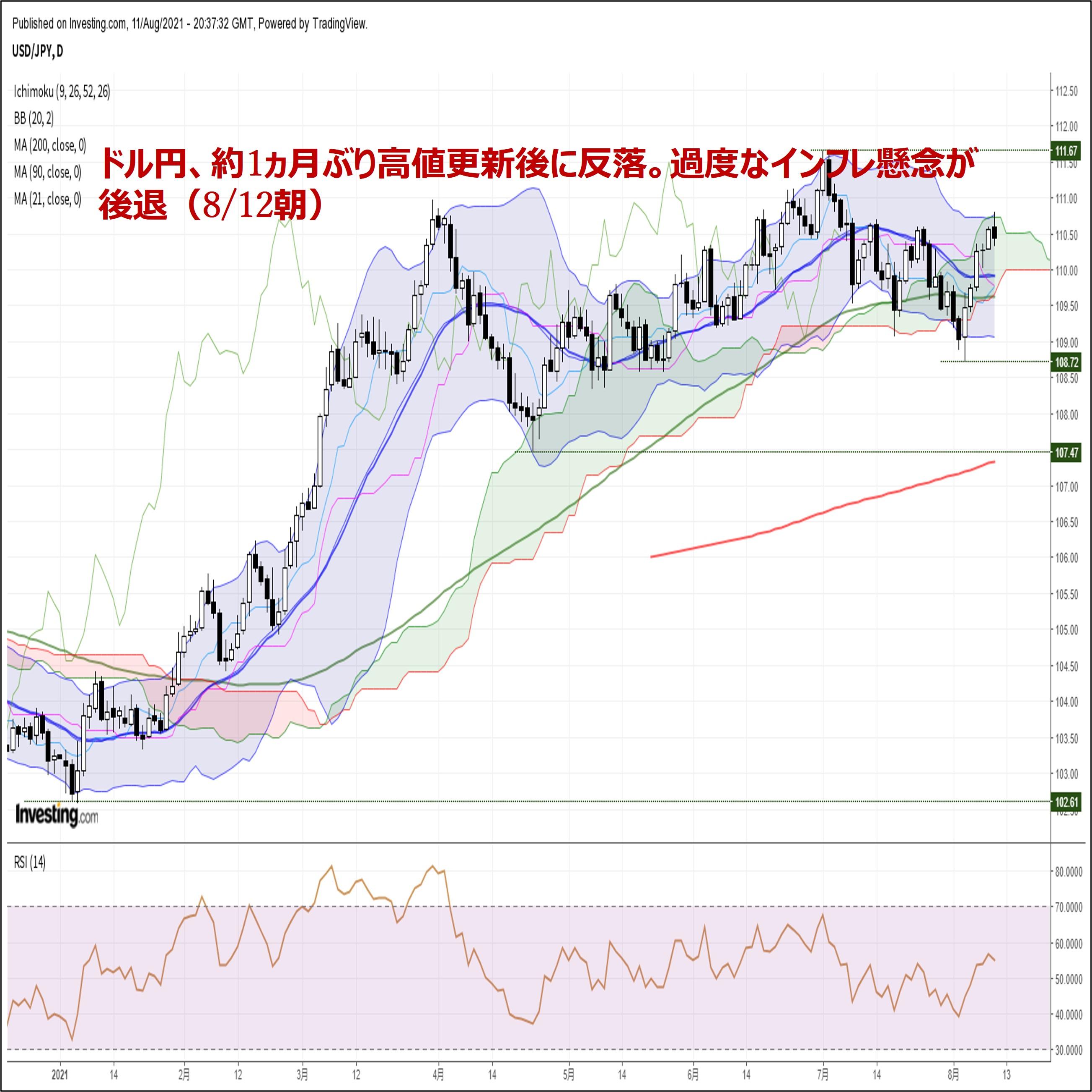 ドル円、約1ヵ月ぶり高値更新後に反落。過度なインフレ懸念が後退(8/12朝)