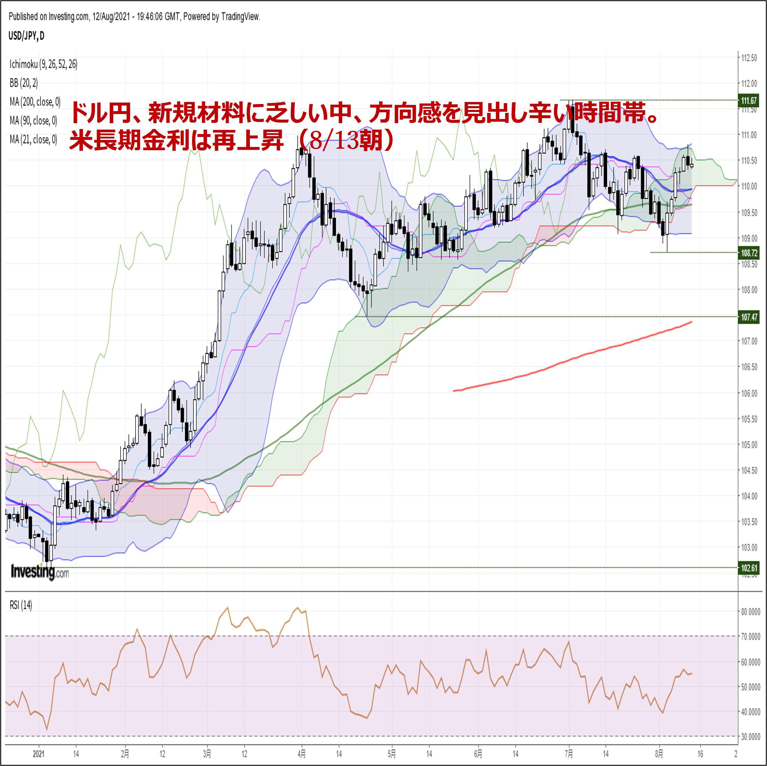 ドル円、新規材料に乏しい中、方向感を見出し辛い時間帯。米長期金利は再上昇(8/13朝)