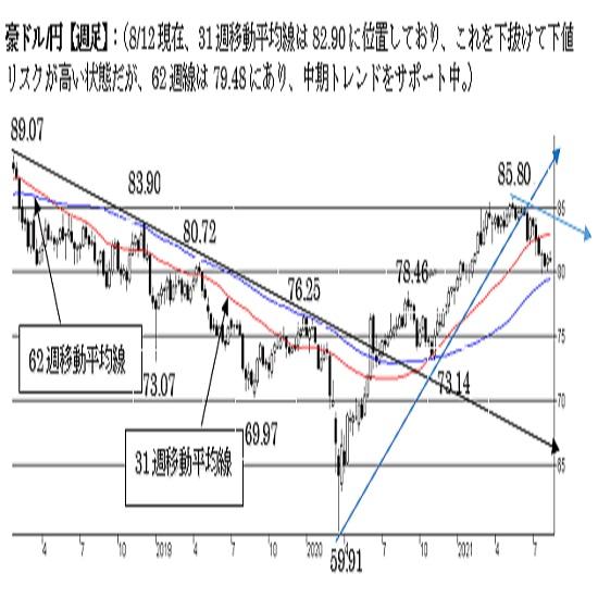 豪ドル/円、反発余地を探る動きが継続中。上値余地が限られる可能性にも注意。