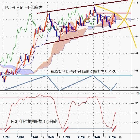 ドル円見通し 連騰から一転して急落、押し目形成で踏み止まれるか試される(週報8月第3週)