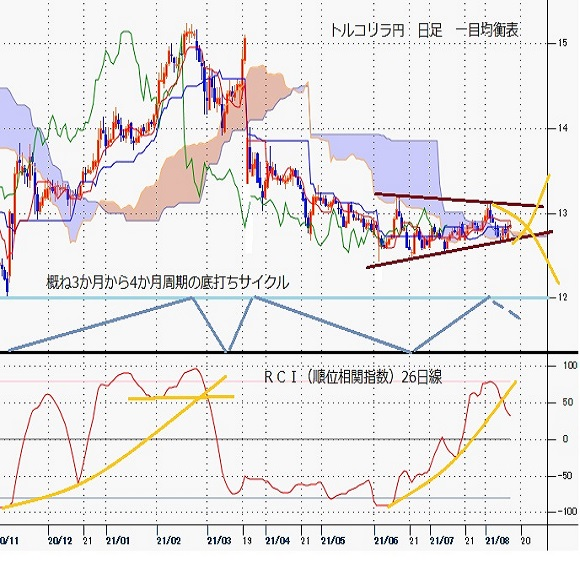 トルコリラ円見通し トルコ中銀の金利据え置きは決め手にならず12円台後半中心の持ち合い続く(21/8/16)
