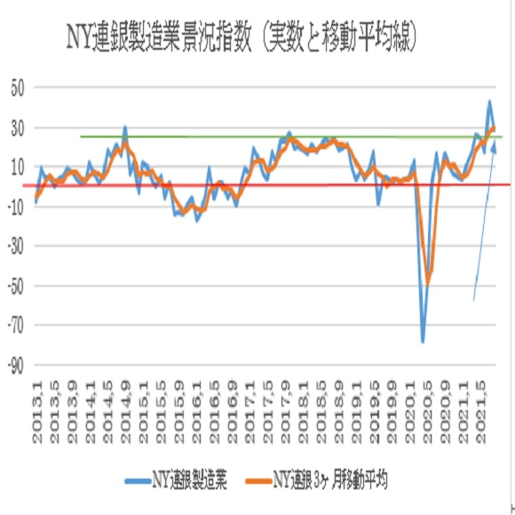 8月NY連銀製造業景況指数の予想(2021/8/16)