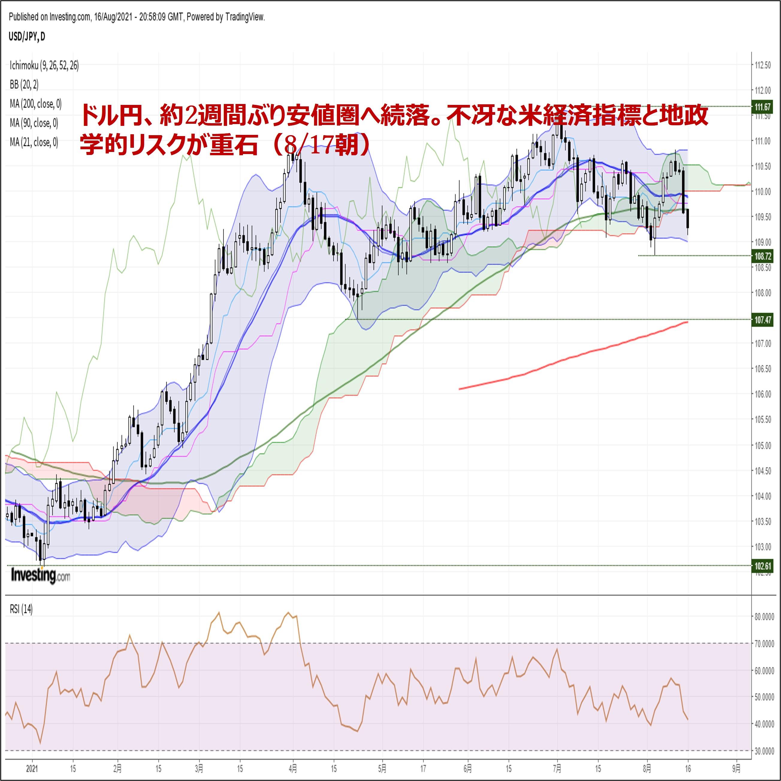 ドル円、約2週間ぶり安値圏へ続落。不冴な米経済指標と地政学的リスクが重石