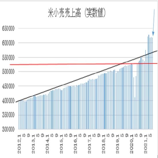 米7月小売売上高の予想(21/8/17)