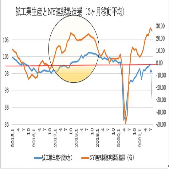 米7月鉱工業生産指数の予想(21/8/17)