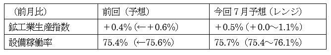 米7月鉱工業生産指数の予想