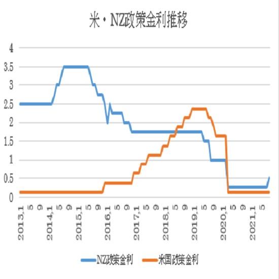 NZ政策金利の予想(2021/8/17)