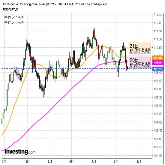 円高リスク継続、109円割れの可能性もあるか(8/17夕)