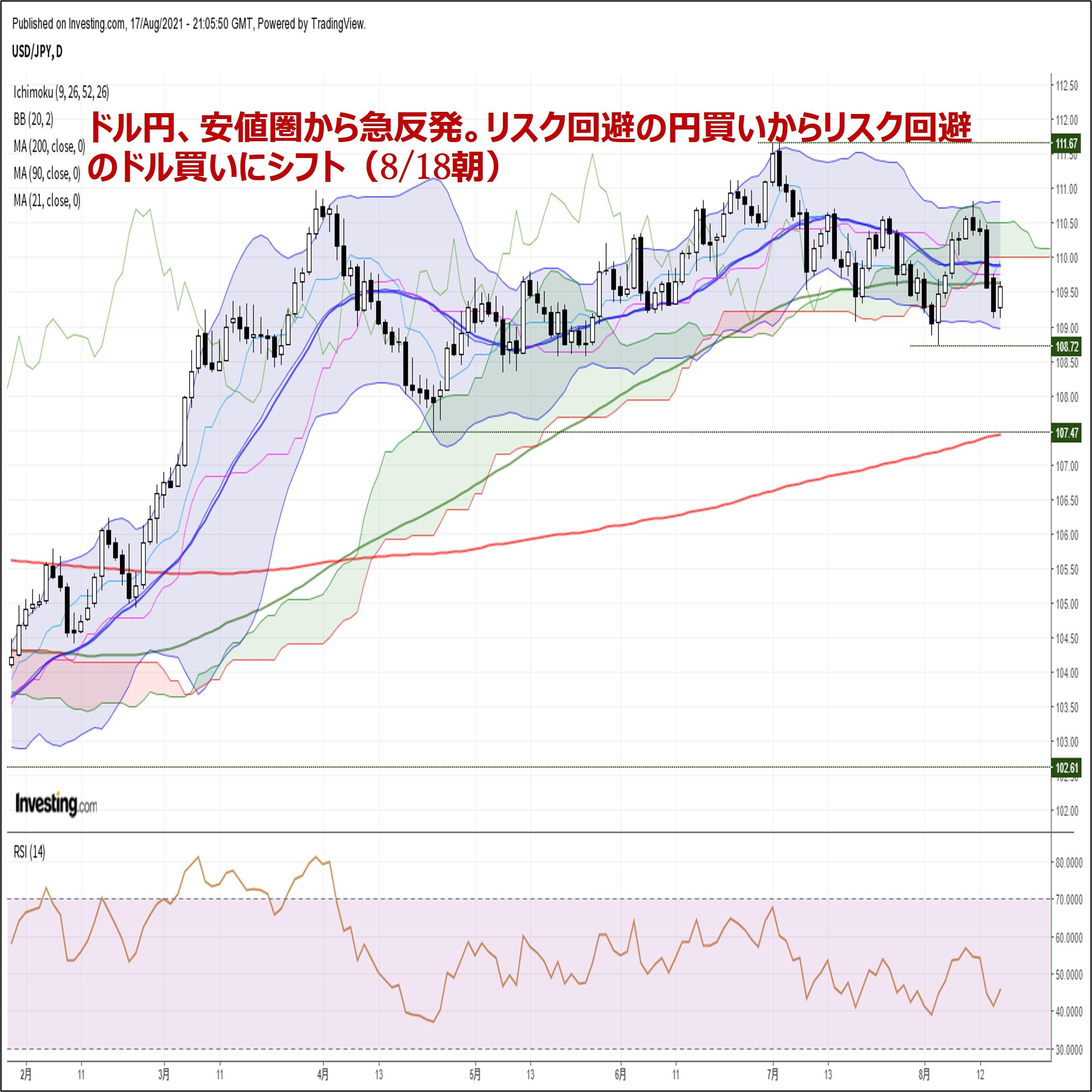 ドル円、安値圏から急反発。リスク回避の円買いからリスク回避のドル買いにシフト(8/18朝)