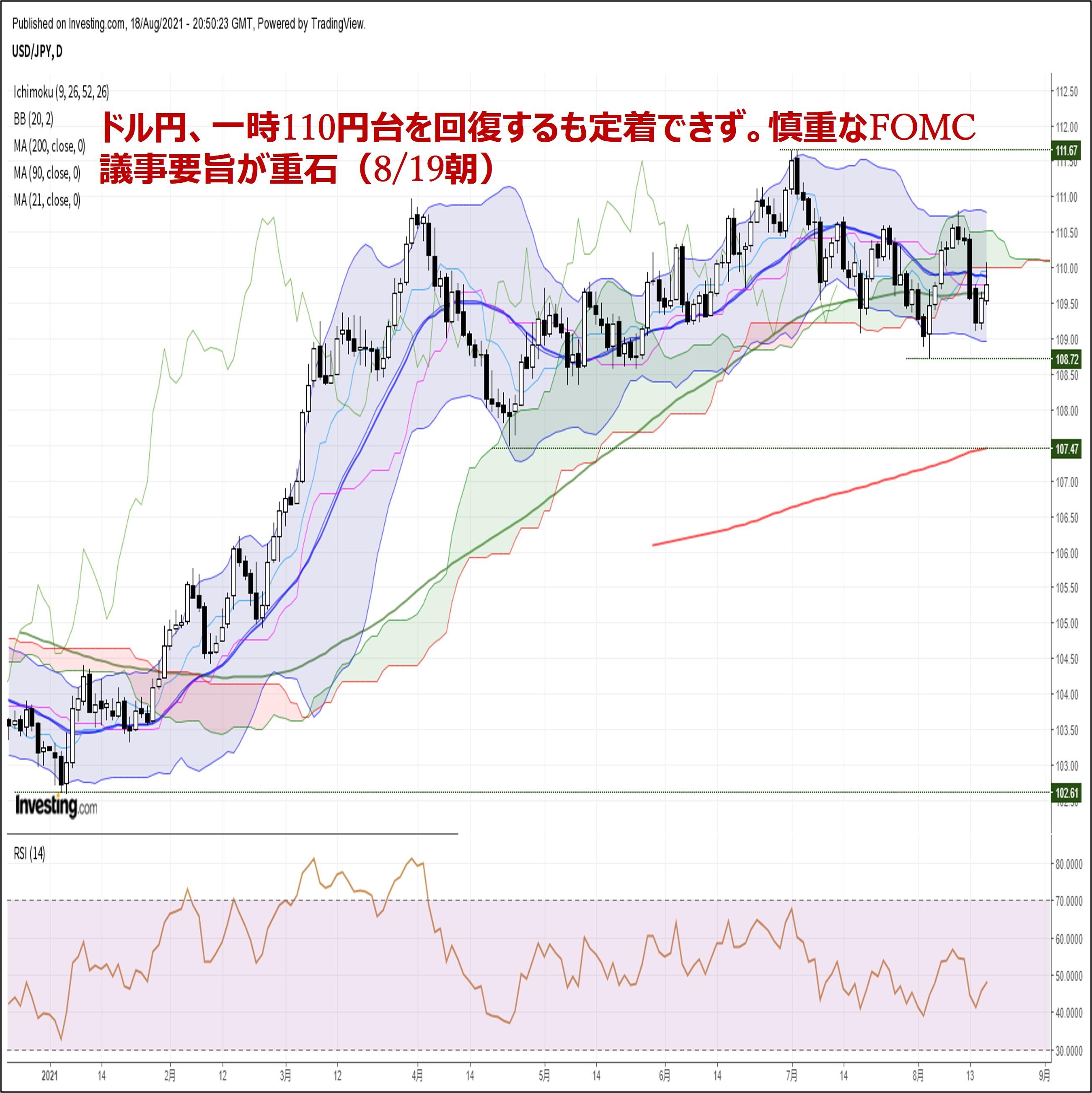 ドル円、一時110円台を回復するも定着できず。慎重なFOMC議事要旨が重石(8/19朝)
