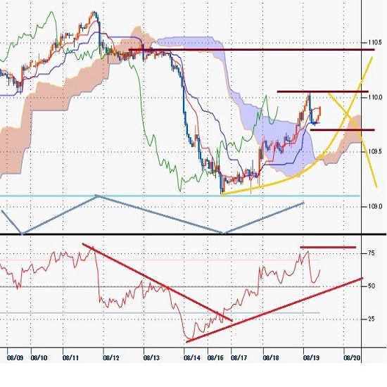 ドル円 FOMC議事録公開から下落するも持ち直し、8/4夜安値を中心とした逆三尊構成を試す(21/8/19)