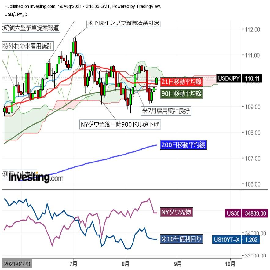 ドル円 米長期金利低下、株価下落の中を続伸 (8/19午前)