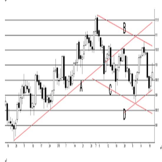米連邦公開市場委員会(FOMC)での議事録要旨(21/8/19)