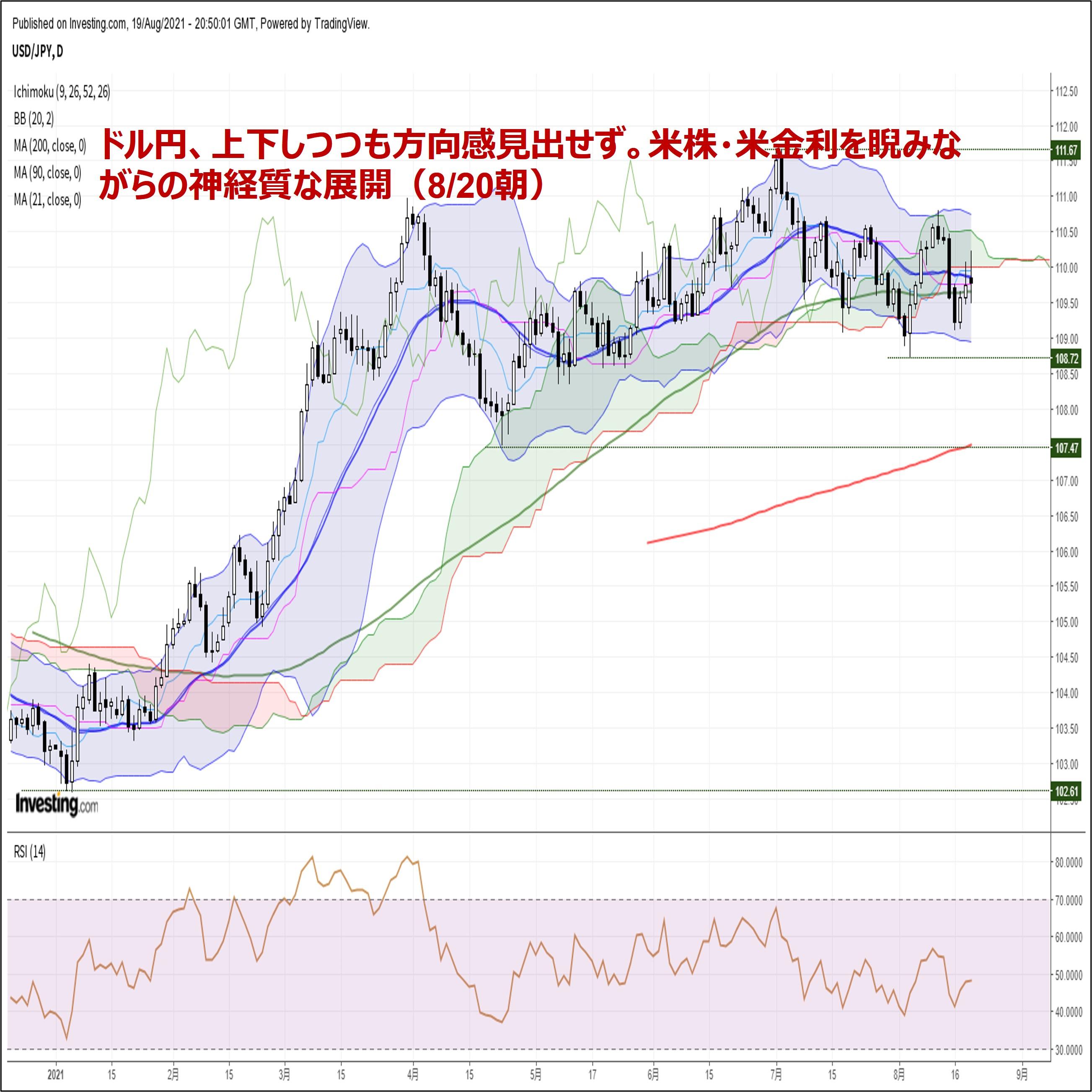 ドル円、上下しつつも方向感見出せず。米株・米金利を睨みながらの神経質な展開(8/20朝)