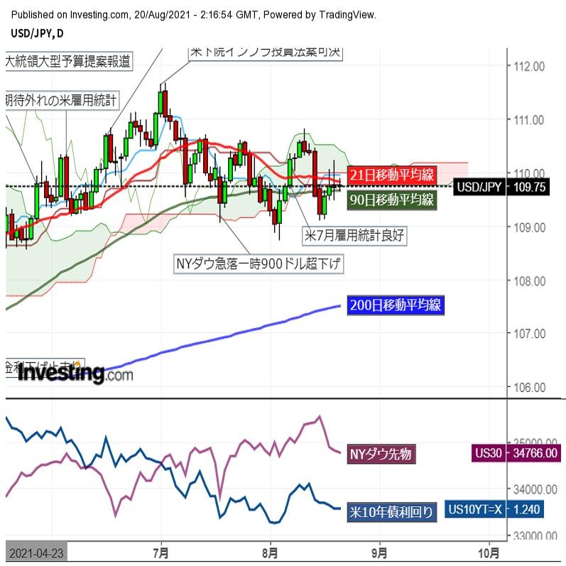 ドル円、109円台後半で方向感探り (8/20午前)