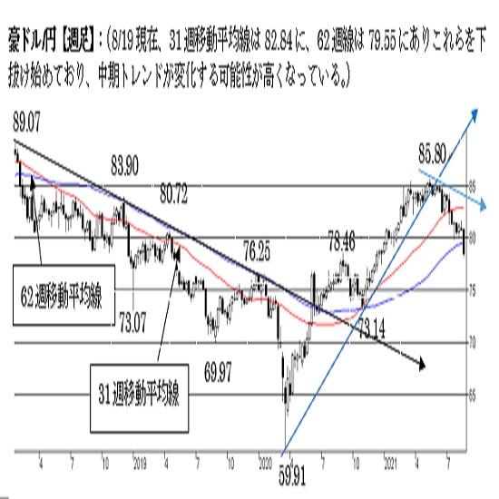 豪ドル/円、弱気の流れ。一段の下落リスクが点灯中。