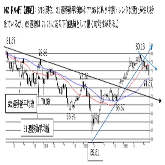 """NZ/円、短期トレンドは""""NZ弱気""""中期トレンドも変化する可能性が点灯中。"""