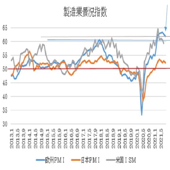 ユーロ圏・米国の8月PMI景況指数速報値の予想(21/8/23)