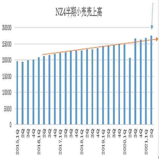 ニュージーランド 2021年第2四半期小売売上高指数の予想(21/8/23)