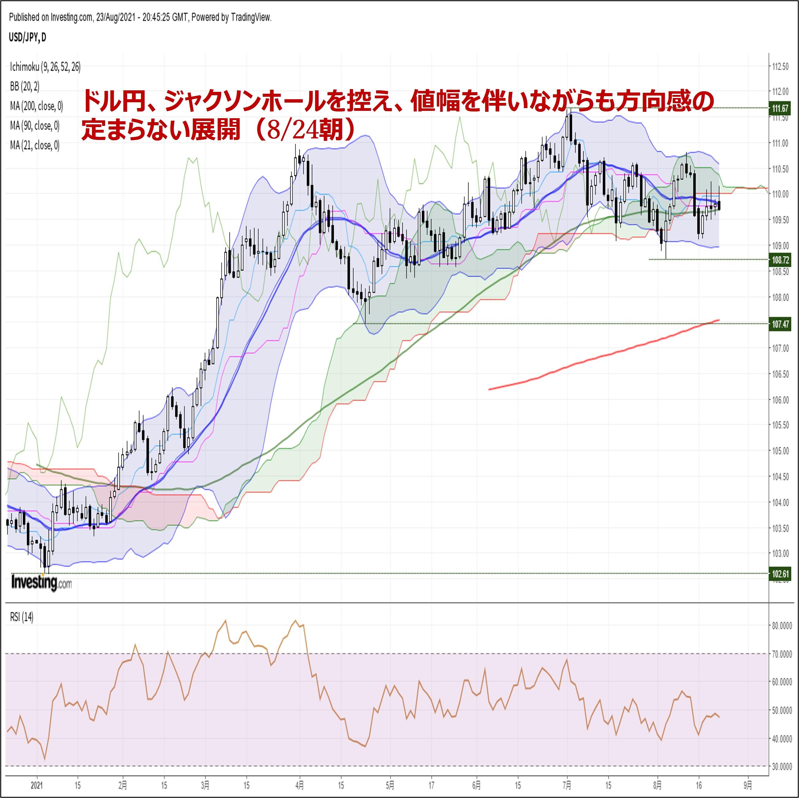 ドル円、ジャクソンホールを控え、値幅を伴いながらも方向感の定まらない展開(8/24朝)