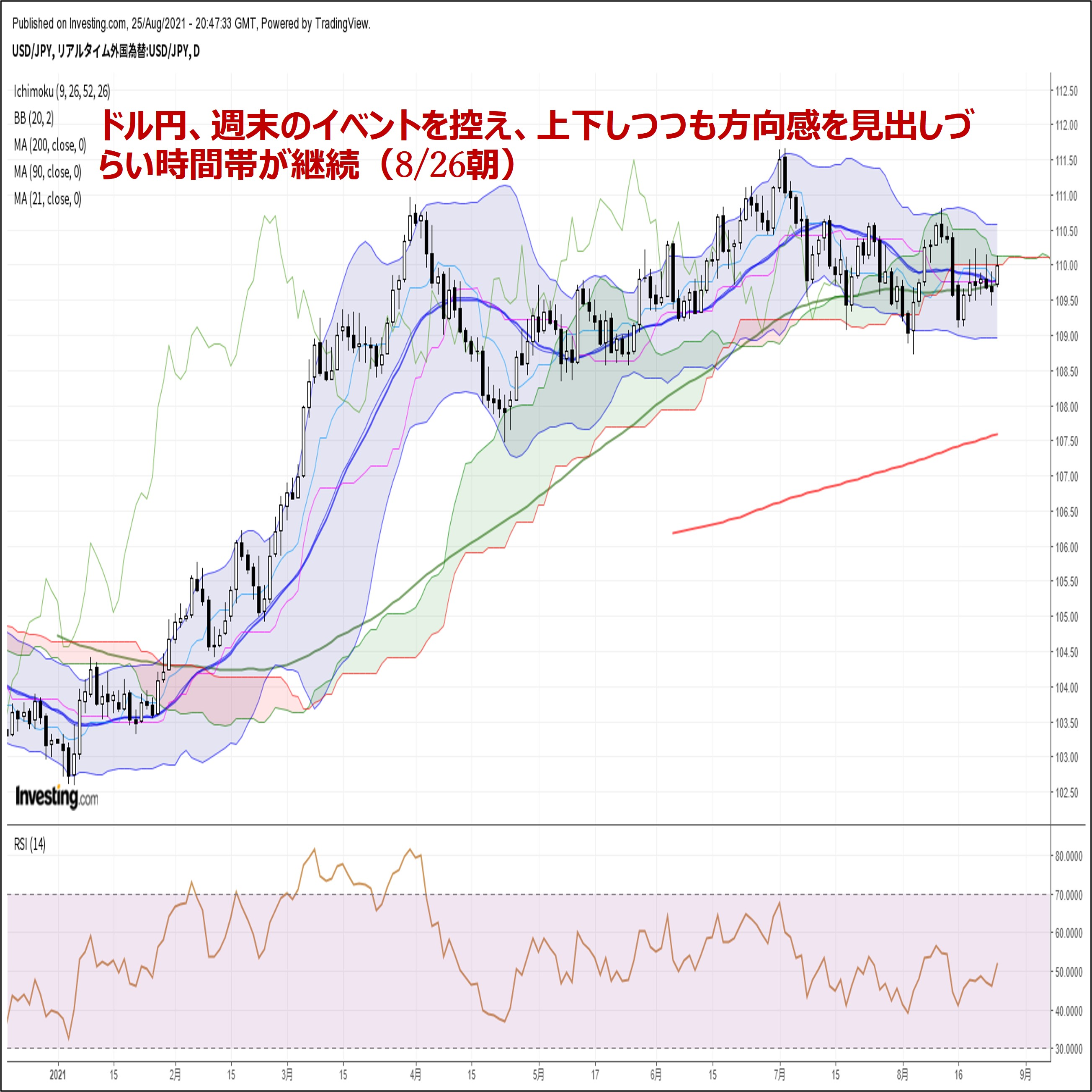 ドル円、週末のイベントを控え、上下しつつも方向感を見出しづらい時間帯が継続