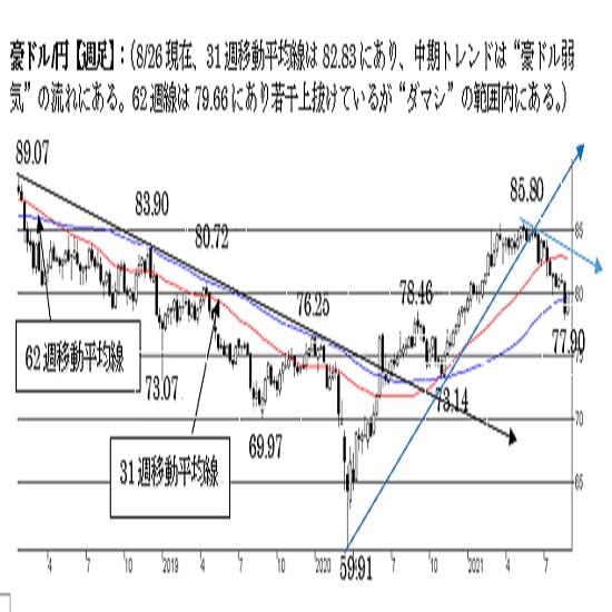 """豪ドル/円、反発余地を探る動き。上値追いにも限界か。中期は""""弱気""""。"""