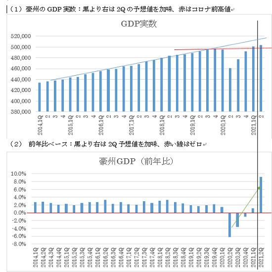 オーストラリアの第2四半期GDPの予想(日本時間2021年9月1日10時30分発表予定)