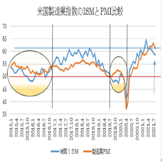 米8月ISM製造業景況指数の予想(日本時間2021年9月1日23時発表)