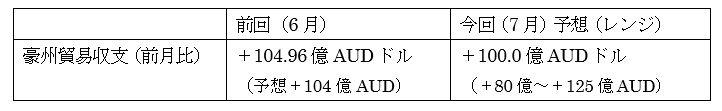 オーストラリアの7月貿易収支の予想
