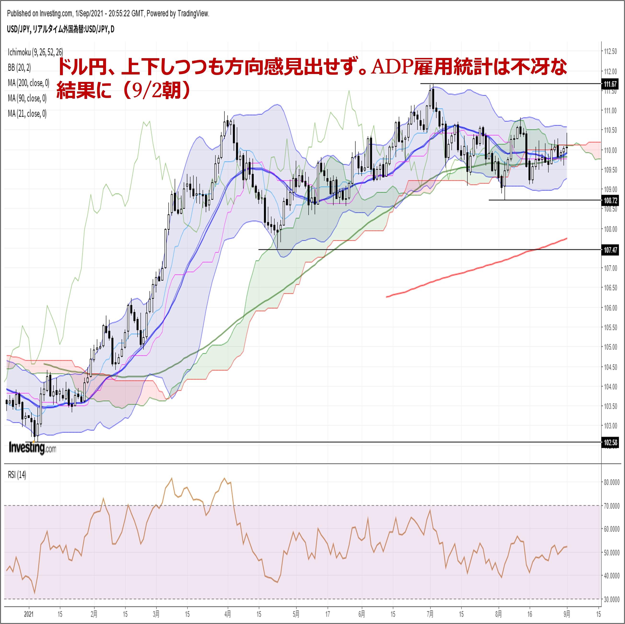 ドル円、上下しつつも方向感見出せず。ADP雇用統計は不冴な結果に(9/2朝)