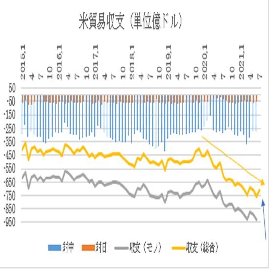 アメリカ7月貿易収支予想(日本時間2021年9月2日21時半発表予定)