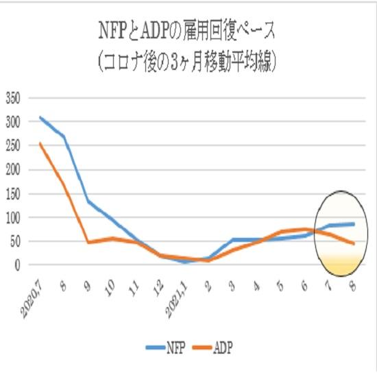 米8月失業率関連指標の予想(日本時間2021年9月3日21時30分発表予定)