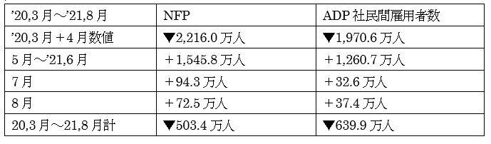 NFPとADP社の雇用推移