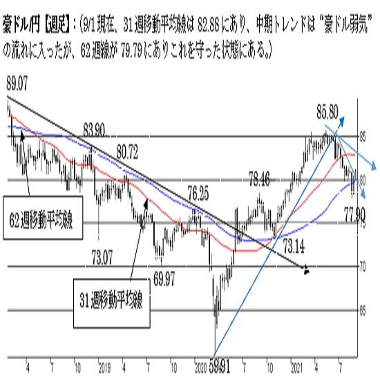 """豪ドル/円、上値余地を探る動き。短期は""""強気""""。中期は""""弱気"""""""
