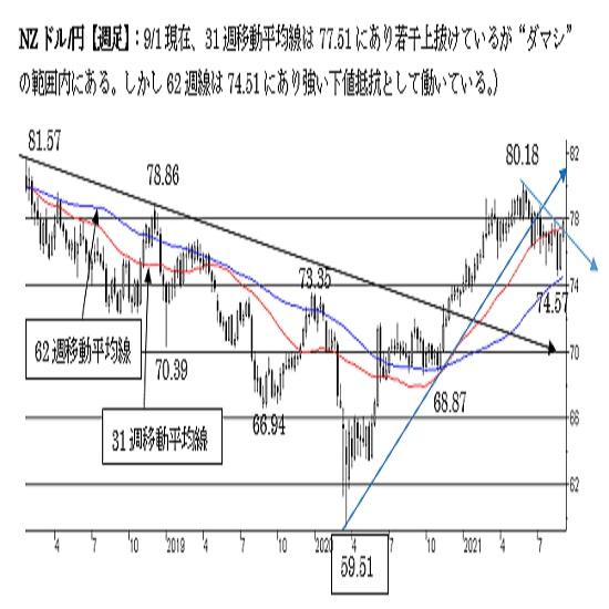 """NZ/円、上値余地を探る動き。短期は""""NZ強気""""。中期は下値リスクを残す"""