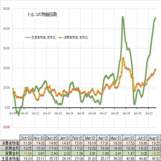 トルコリラ円見通し トルコCPI発表から乱高下するも米雇用統計発表後は下落